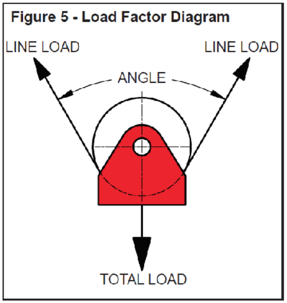 Load Factor Diagram